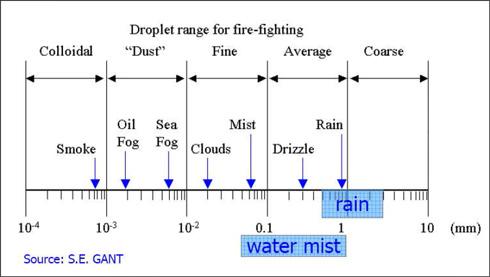 droplet chart